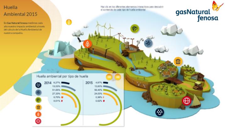 Estaciones de servicio sostenibles